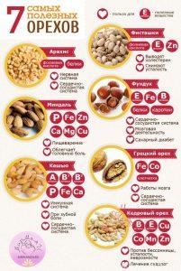 7 самых полезных орехов
